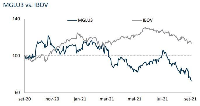 Comparação entre MGU3 e o Ibovespa. Fonte/Reprodução: BB Investimentos