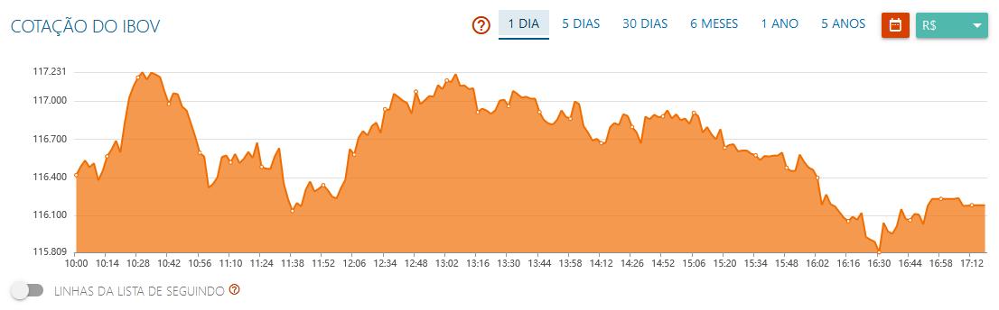 Ibovespa fecha em baixa de 0,2%, pressionado por blue chips e exterior; Magazine Luiza (MGLU3) cai 2%