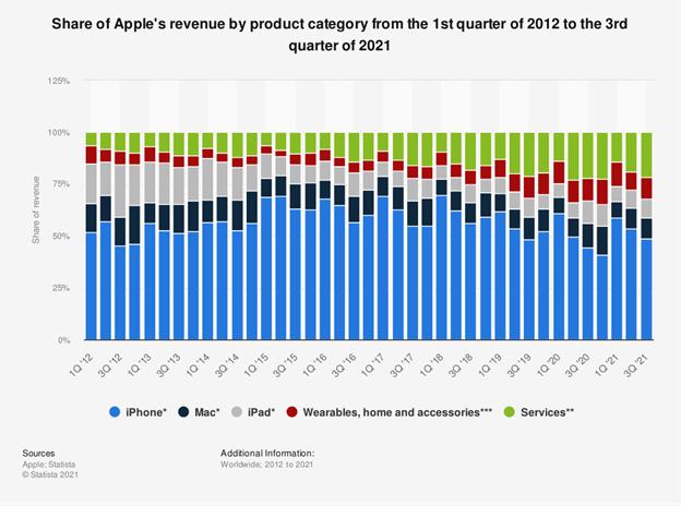 Participação da receita da Apple por categoria