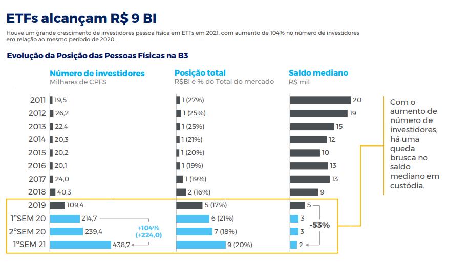 Entrada de CPFs na bolsa ocasionou redução de taxas de administração dos ETFs - Gráfico: Divulgação/B3