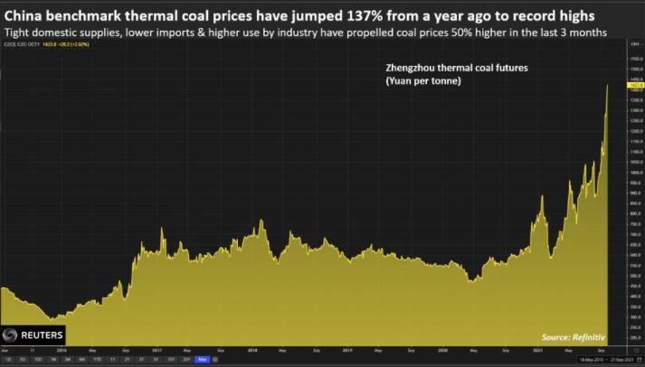Preço do carvão