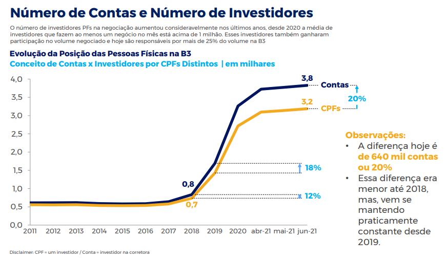 Com entrada do investidor iniciante na bolsa, o valor em custódia de ações à vista cresceu 58% do primeiro semestre de 2020 para o mesmo período de 2021, chegando a R$ 436 bilhões - Gráfico: Divulgação/B3