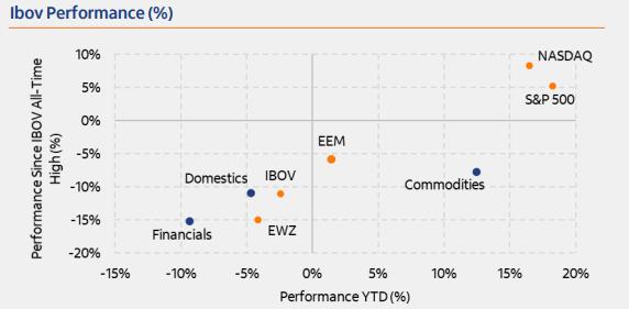Segundo os analistas, o Ibovespa teve bom desempenho no 1S21, impulsionado por fortes revisões para cima das expectativas do PIB para 2021 e maiores expectativas de lucros para as empresas listadas - Foto: Divulgação/Itaú BBA