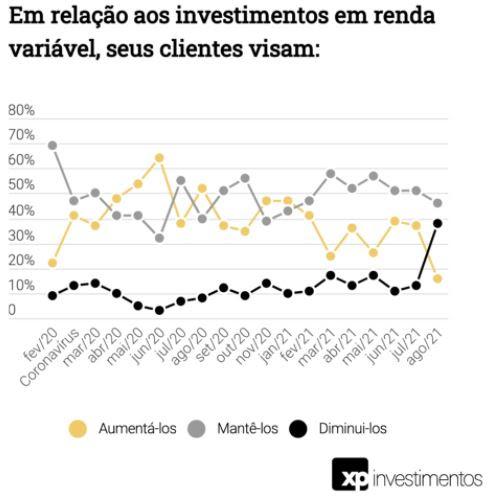interesse de clientes da XP em investir em renda variável