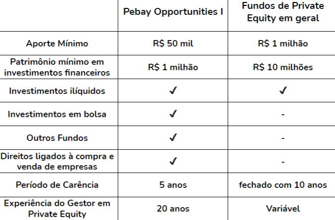 Pebay lança fundo de investimento em private equity