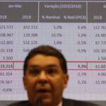 Dívida Pública Federal cai para R$ 5,4 trilhões, revela o Tesouro