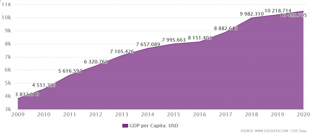 Renda per capita da China - Foto: Reprodução/CEIC