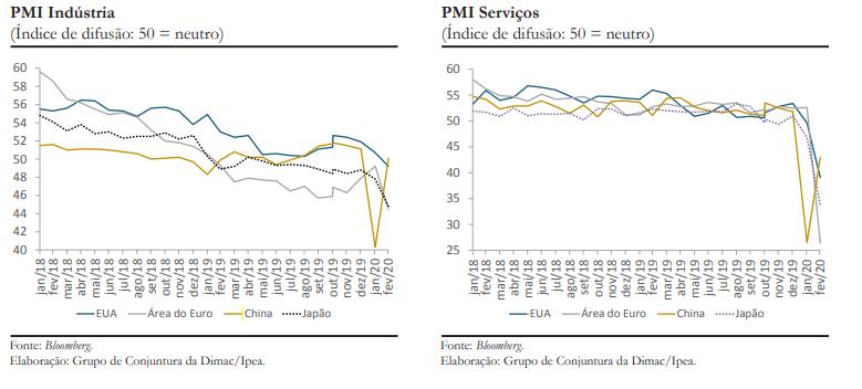 PMIs da China nos últimos anos - Foto: Reprodução/IPEA