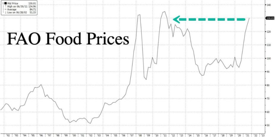 Preço dos Alimentos